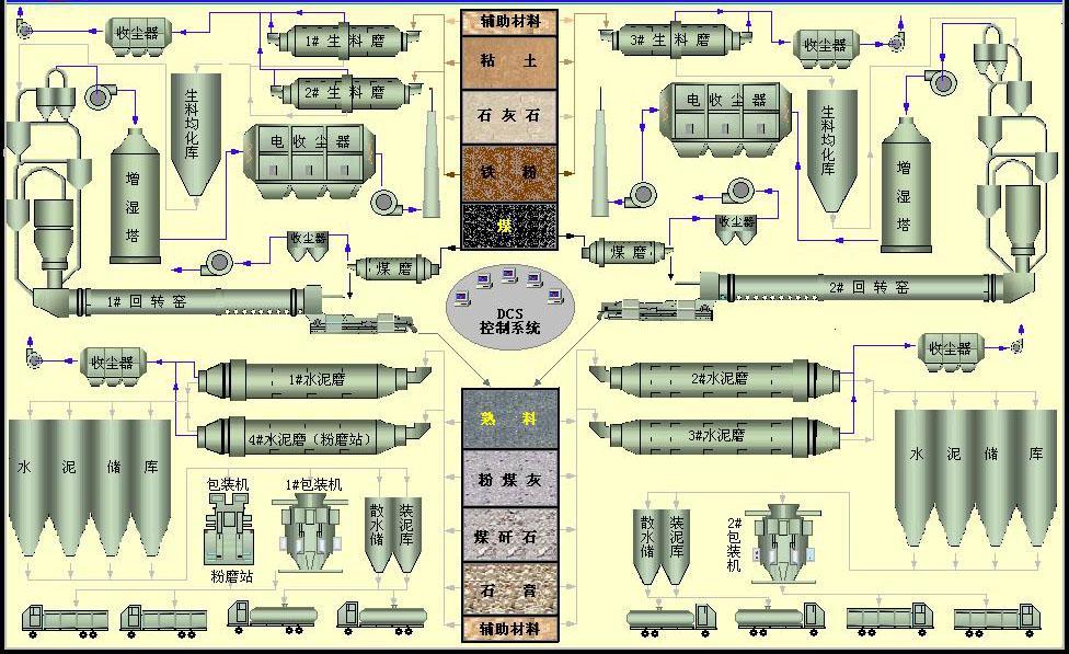 水泥生产线,火力发电厂主机设备供油螺杆式油泵